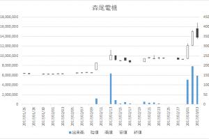 森尾電機(6647)-日足20170303
