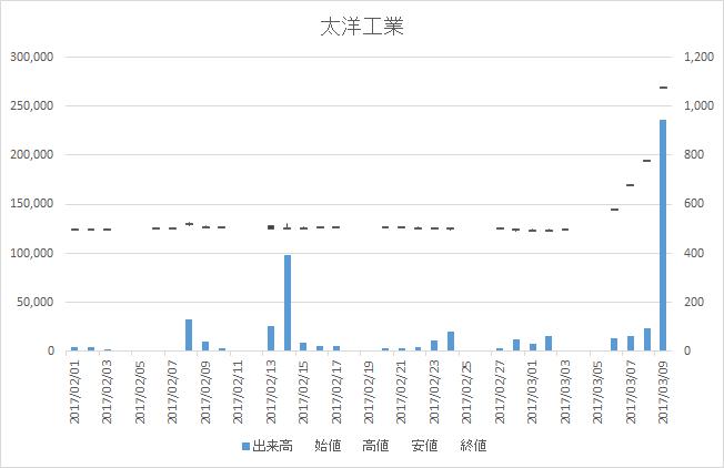太洋工業(6663)-日足20170309