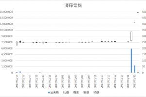 澤藤電機(6901)-日足20170324