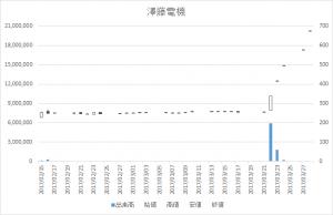 澤藤電機(6901)-日足20170328