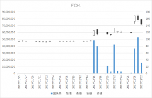 FDK(6955)-日足20170302