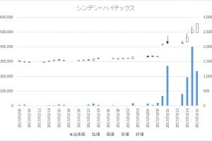 シンデン・ハイテックス(3131)-日足20170316