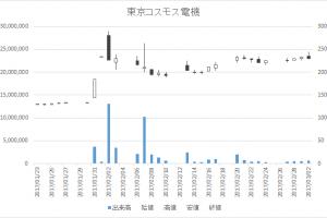 東京コスモス電機(6772)-日足20170302