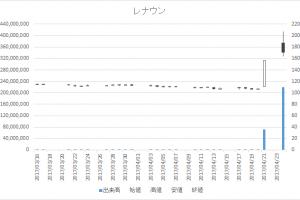 レナウン(3606)-日足20170424