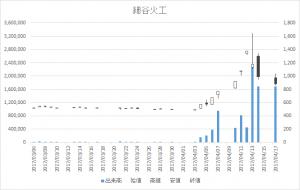 細谷火工(4274)-日足20170417