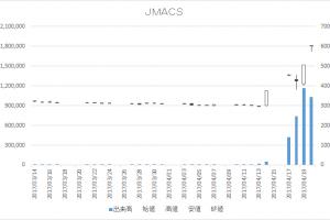 JMACS(5817)-日足20170420