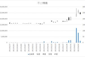 不二精機(6400)-日足20170405