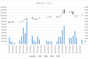 WASHハウス(6537)-日足20170410