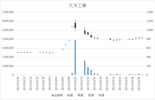 太洋工業(6663)-日足20170331