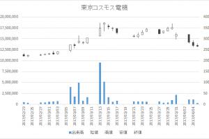 東京コスモス電機(6772)-日足20170405