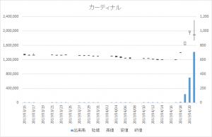カーディナル(7855)-日足20170421