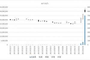 enish(3667)-日足20170419