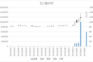 石川製作所(6208)-日足20170410