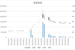 澤藤電機(6901)-日足20170417