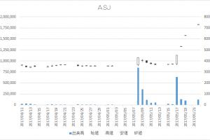 ASJ(2351)-日足20170522