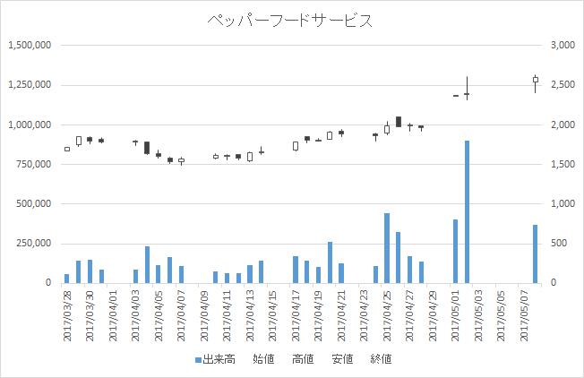 ペッパーフードサービス(3053)-日足20170508