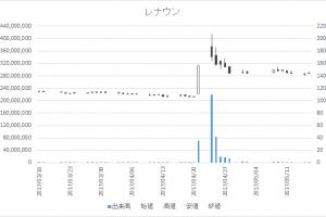 レナウン(3606)-日足20170516