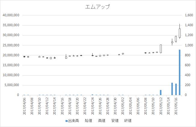 エムアップ(3661)-日足20170517