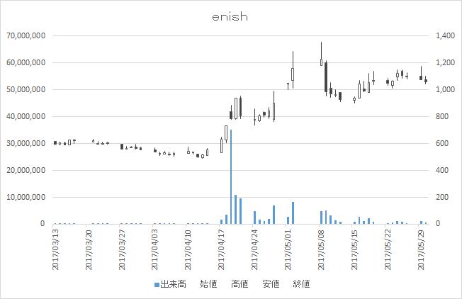 enish(3667)-日足20170530