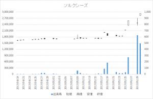 ソルクシーズ(4284)-日足20170530