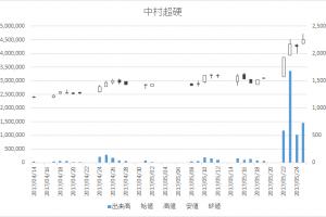 中村超硬(6166)-日足20170525