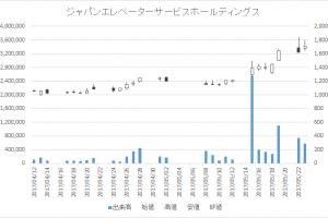 ジャパンエレベーターサービスホールディングス(6544)-日足20170523