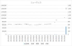 ニューテック(6734)-日足20170509