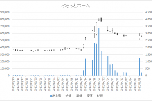 ぷらっとホーム(6836)-日足20170509