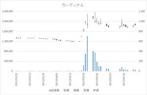 カーディナル(7855)-日足20170516