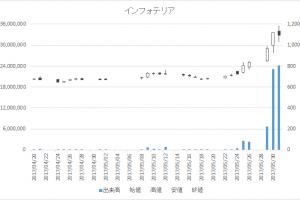 インフォテリア(3853)-日足20170531