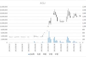 ASJ(2351)-日足20170627