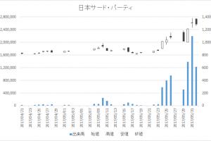 日本サード・パーティ(2488)-日足20170601