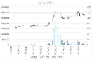 インフォテリア(3853)-日足20170628