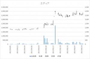 エディア(3935)-日足20170615
