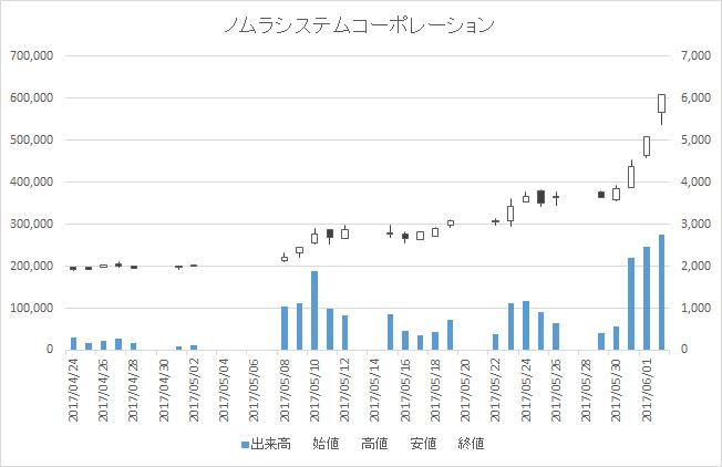 ノムラシステムコーポレーション(3940)-日足20170602