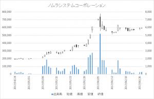 ノムラシステムコーポレーション(3940)-日足20170627