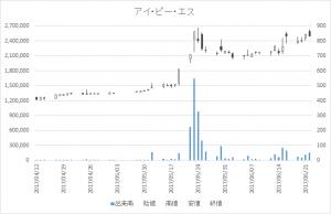 アイ・ピー・エス(4335)-日足20170622