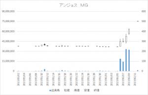 アンジェス MG(4563)-日足20170612