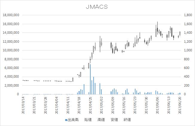 JMACS(5817)-日足20170620