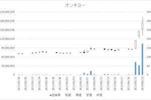 オンキヨー(6628)-日足20170623