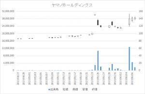 ヤマノホールディングス(7571)-日足20170607