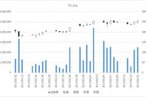 Nuts(7612)-日足20170615