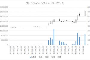 プレシジョン・システム・サイエンス(7707)-日足20170605