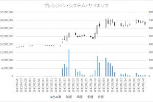 プレシジョン・システム・サイエンス(7707)-日足20170623