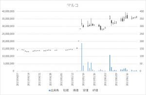 マルコ(9980)-日足20170622