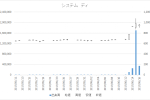 システム ディ(3804)-日足20170616