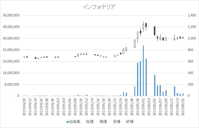 インフォテリア(3853)-日足20170615