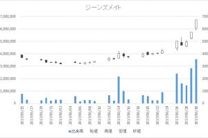 ジーンズメイト(7448)-日足20170630
