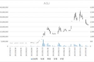 ASJ(2351)-日足20170721