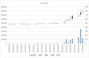 ANAP(3189)-日足20170705